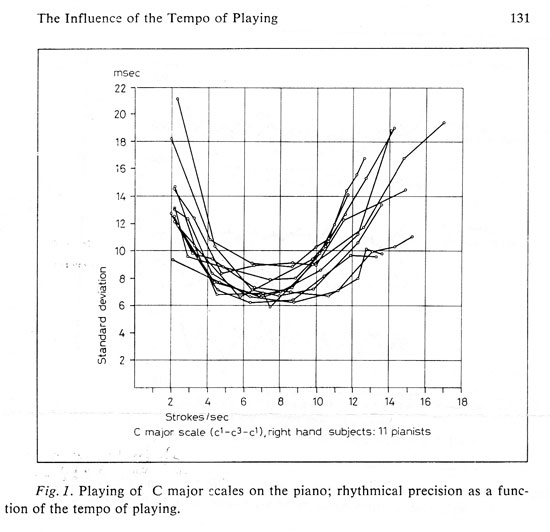 Influence of Tempo 1971